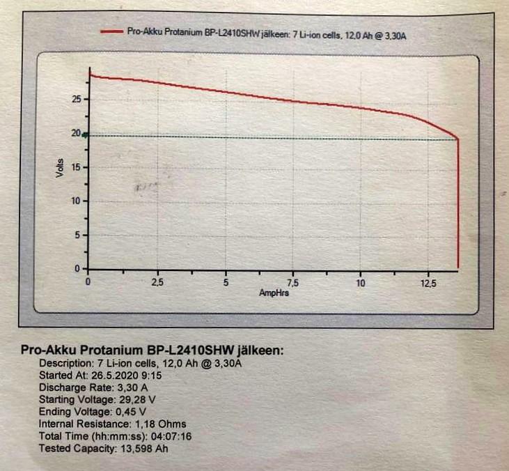 Protanium sähköpyörän akun kennotus mittaus