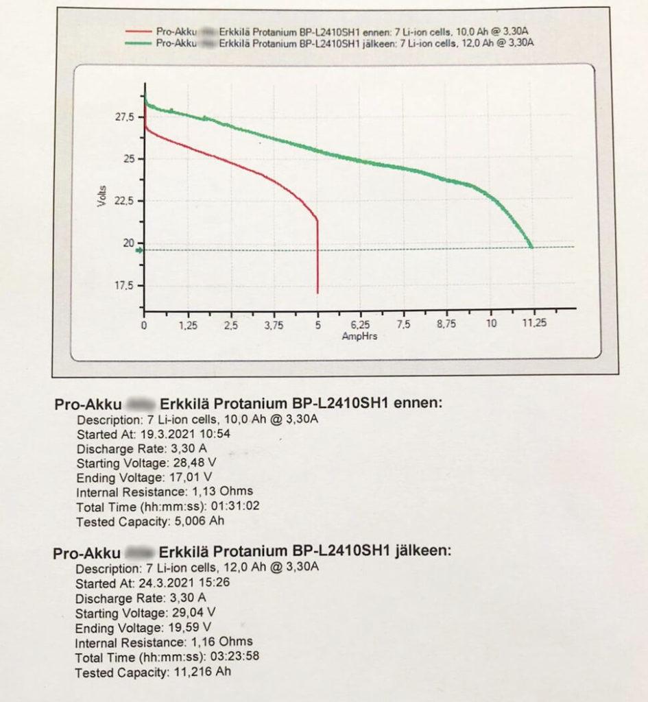 protanium sähköpyörän akun kennotus uudelleen