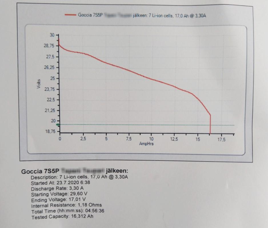 gocchia sähköpyörän akun kennotus mittaustulos