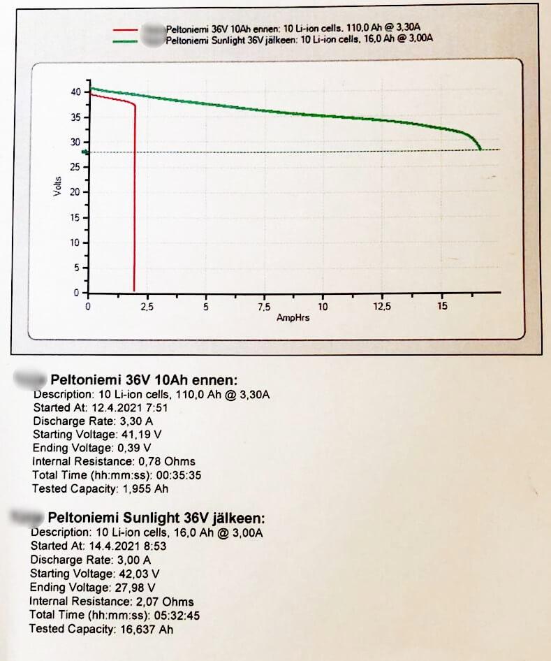 sunlight 36V sähköpyörän akun kennottaminen korjaaminen