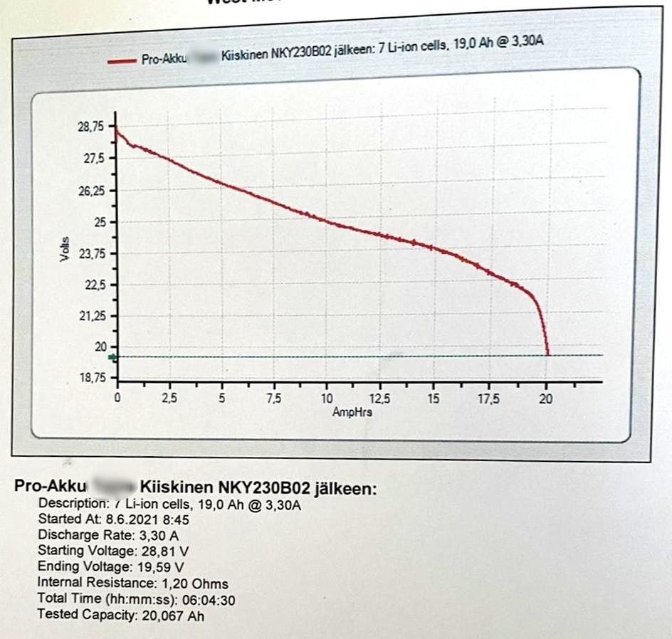 helkama NKY230B02 sähköpyörän akun kennotus